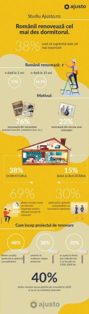Românii alocă în medie 1500- 2000 de lei pentru renovarea unei încăperi